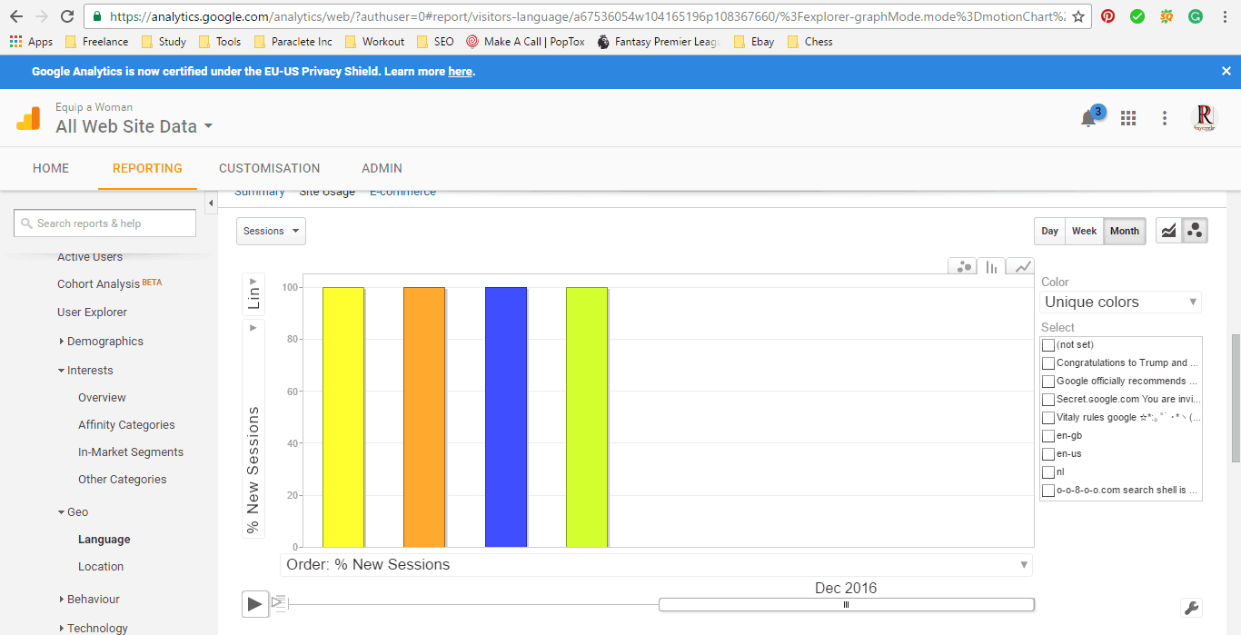 Google Analytics Geo - Bar Graph